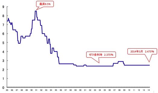 住宅ローン変動金利型の金利推移(基準金利)